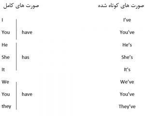 have در زبان انگلیسی