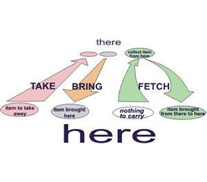 bring-2,آموزش زبان انگلیسی,زبان انگلیسی,یادگیری زبان انگلیسی,نکات کلیدی,نکات کاربردی,تقویت مهارت مکالمه,تقویت مهارت نوشتاری,تقویت گرامر انگلیسی,تقویت واژگان,زبان