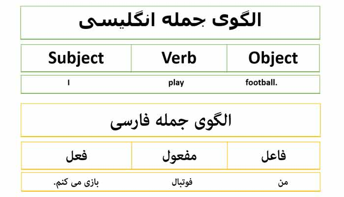 تفاوت ساختار جمله در فارسی و انگلیسی